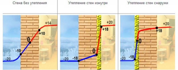 Утепление домов снаружи