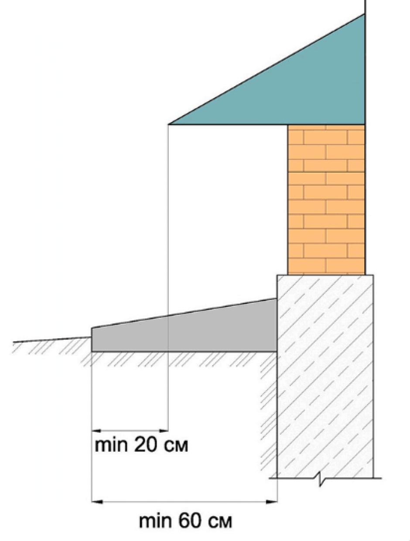 Бетонная отмостка вокруг дома как сделать (залить) отмостку из бетона 33