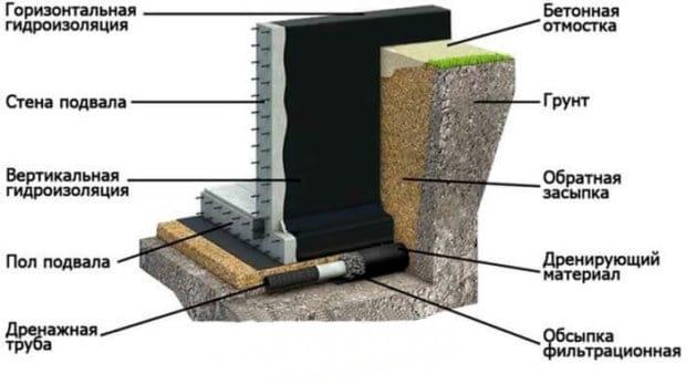 Гидроизоляция бетона чем адгезионная прочность цементного раствора